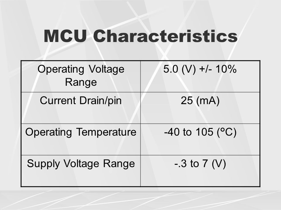 MCU Characteristics Operating Voltage Range 5.0 (V) +/- 10% Current Drain/pin25 (mA) Operating Temperature-40 to 105 (°C) Supply Voltage Range-.3 to 7 (V)