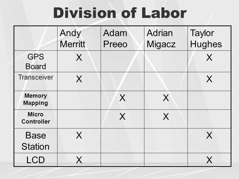 Division of Labor Andy Merritt Adam Preeo Adrian Migacz Taylor Hughes GPS Board XX Transceiver XX Memory Mapping XX Micro Controller XX Base Station X