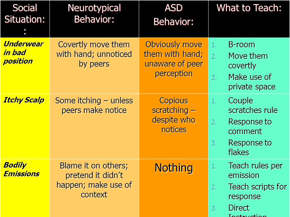 Social Situation: : Neurotypical Behavior: ASDBehavior: What to Teach: Underwear in bad position Covertly move them with hand; unnoticed by peers Obviously move them with hand; unaware of peer perception 1.