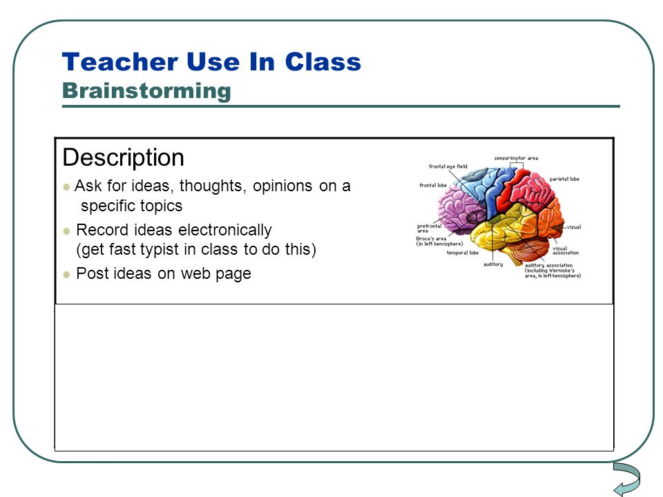 Teacher Use In Class Brainstorming Description Ask for ideas, thoughts, opinions on a specific topics Record ideas electronically (get fast typist in