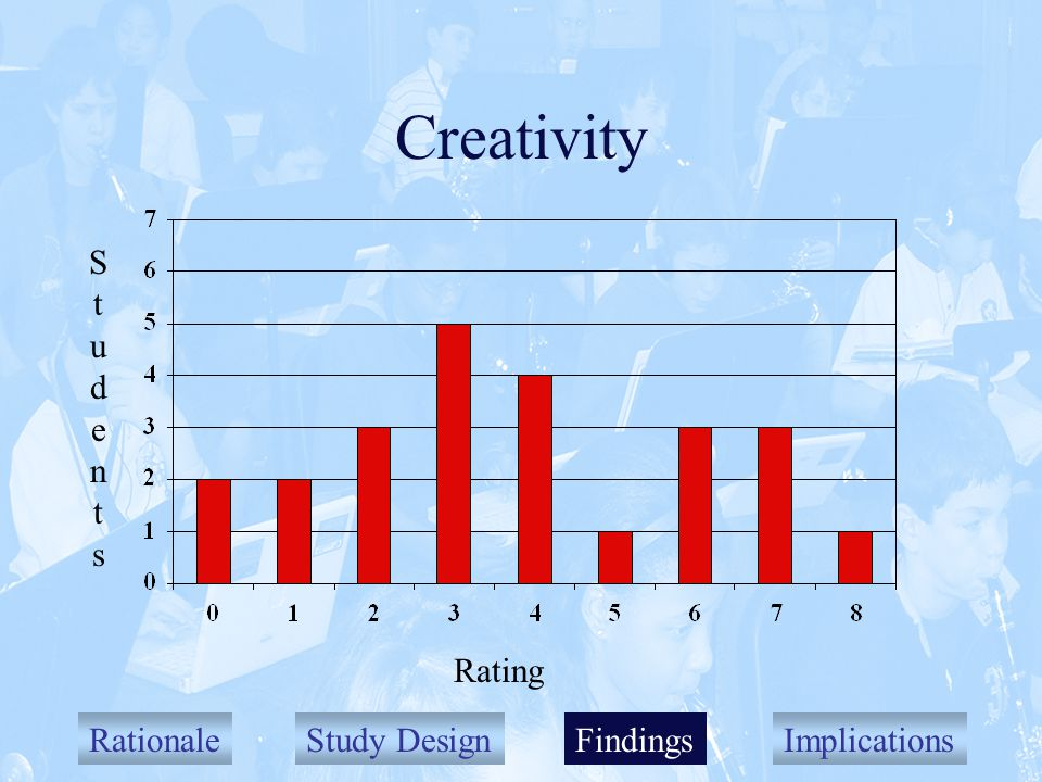 RationaleStudy DesignFindingsImplications Creativity Findings StudentsStudents Rating