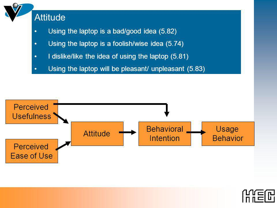 Technology Acceptance Model Perceived Ease of Use Perceived Usefulness Attitude Behavioral Intention Usage Behavior Attitude Using the laptop is a bad/good idea (5.82) Using the laptop is a foolish/wise idea (5.74) I dislike/like the idea of using the laptop (5.81) Using the laptop will be pleasant/ unpleasant (5.83)