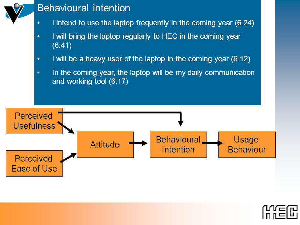 Technology Acceptance Model Perceived Ease of Use Perceived Usefulness Attitude Behavioural Intention Usage Behaviour Behavioural intention I intend t