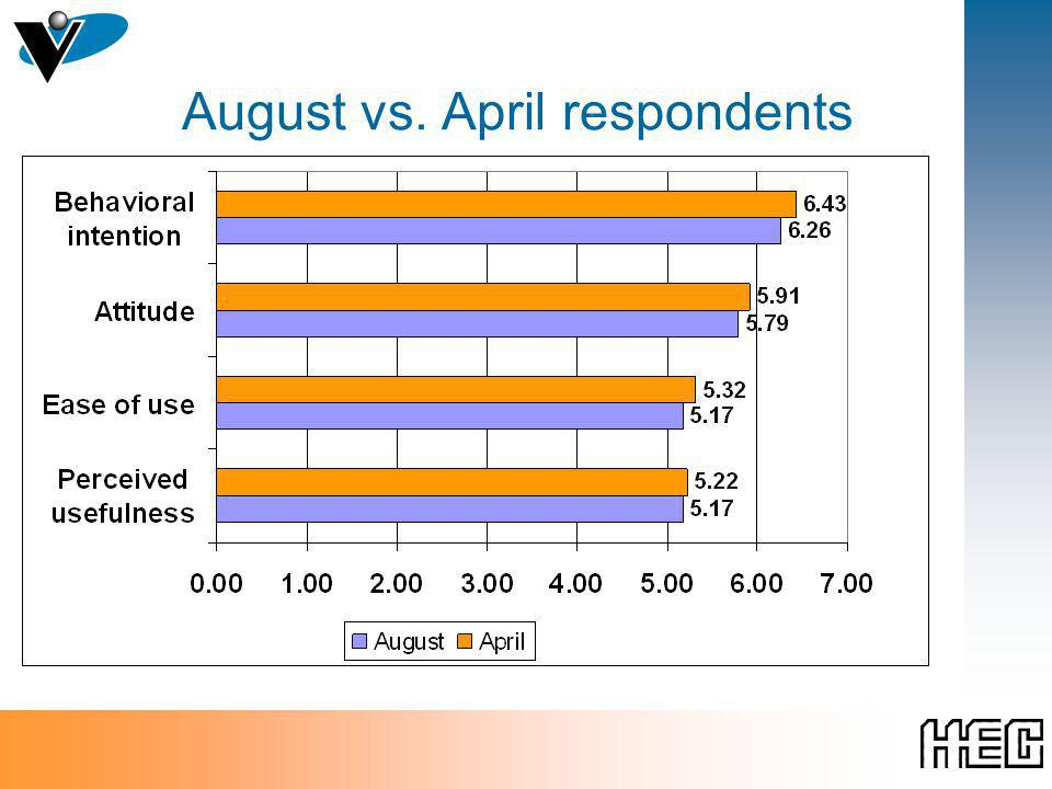 August vs. April respondents