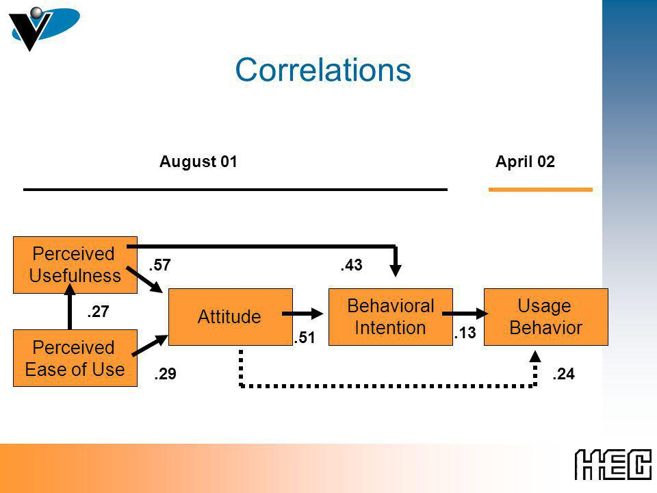Correlations Perceived Ease of Use Perceived Usefulness Attitude Behavioral Intention Usage Behavior.27.29.57.43.51.13 August 01April 02.24
