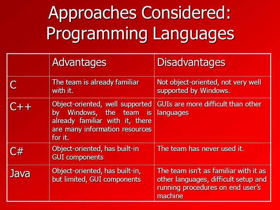 Approaches Considered: Programming Languages AdvantagesDisadvantages C The team is already familiar with it.
