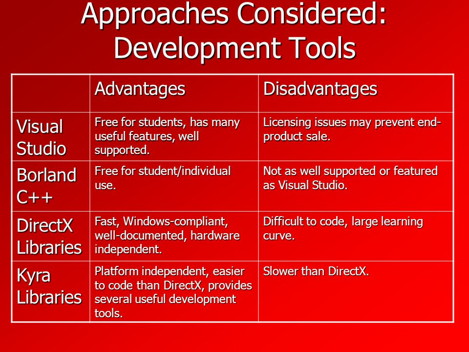 Approaches Considered: Development Tools AdvantagesDisadvantages Visual Studio Free for students, has many useful features, well supported.