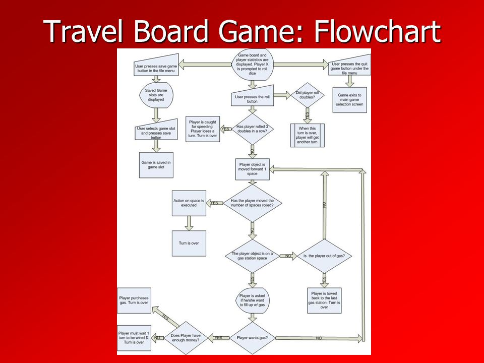 Travel Board Game: Flowchart