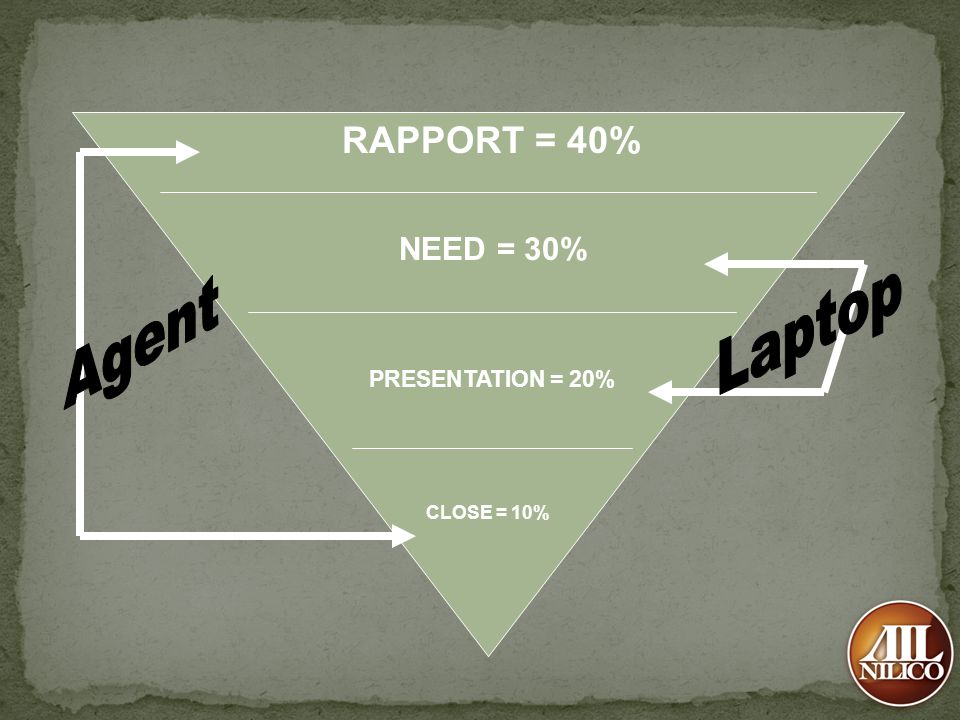 RAPPORT = 40% NEED = 30% PRESENTATION = 20% CLOSE = 10%