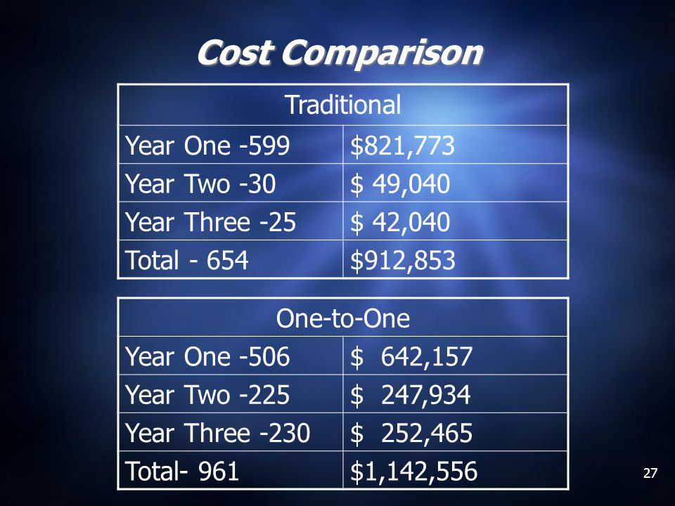 27 Cost Comparison One-to-One Year One -506$ 642,157 Year Two -225$ 247,934 Year Three -230$ 252,465 Total- 961$1,142,556 Traditional Year One -599$82