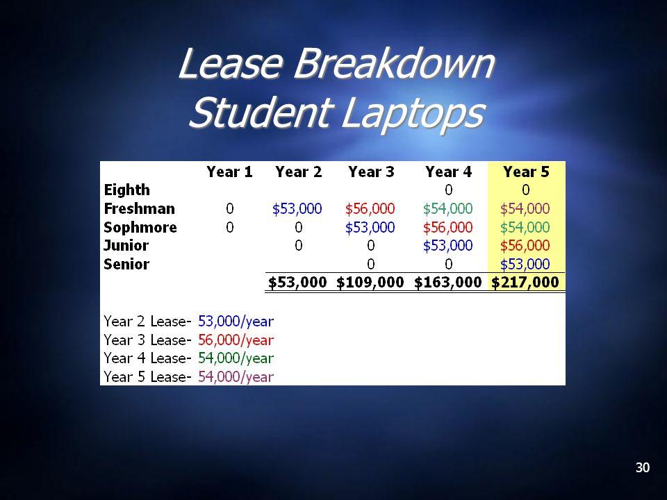 30 Lease Breakdown Student Laptops