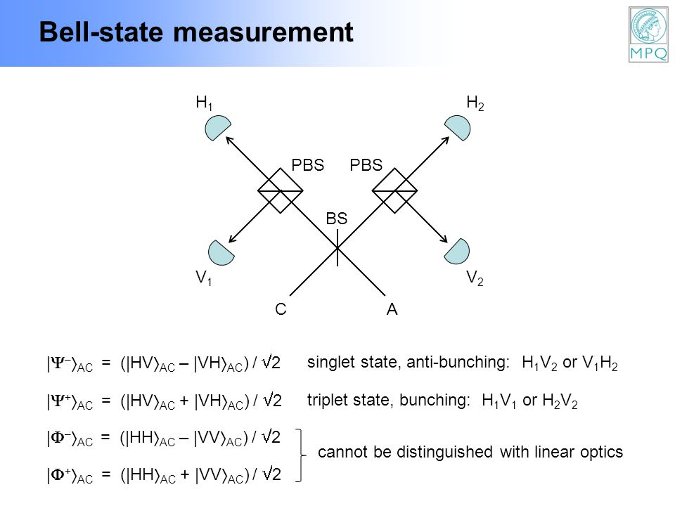 Bell-state measurement BS PBS CA H1H1 H2H2 V1V1 V2V2 | – AC = (|HV AC – |VH AC ) / 2 | + AC = (|HV AC + |VH AC ) / 2 singlet state, anti-bunching: H 1 V 2 or V 1 H 2 triplet state, bunching: H 1 V 1 or H 2 V 2 | – AC = (|HH AC – |VV AC ) / 2 | + AC = (|HH AC + |VV AC ) / 2 cannot be distinguished with linear optics
