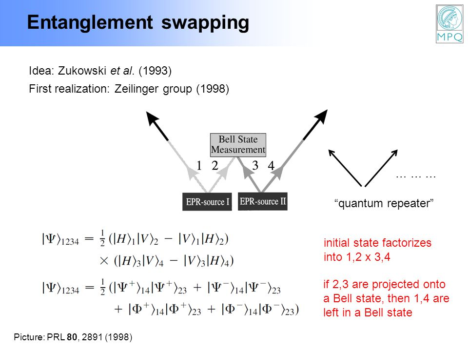 Entanglement swapping Idea: Zukowski et al. (1993) First realization: Zeilinger group (1998) Picture: PRL 80, 2891 (1998) initial state factorizes int