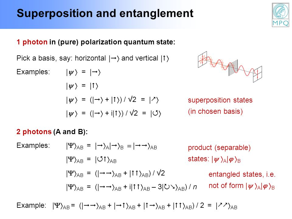 Superposition and entanglement 1 photon in (pure) polarization quantum state: superposition states (in chosen basis) | = | Pick a basis, say: horizont