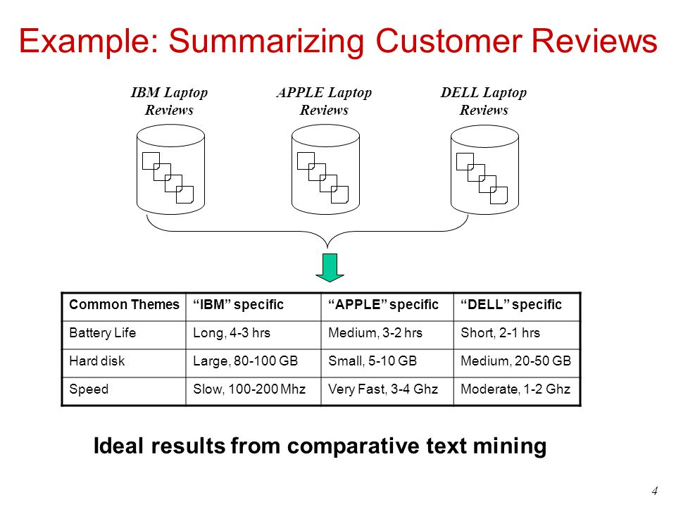 4 Example: Summarizing Customer Reviews Common ThemesIBM specificAPPLE specificDELL specific Battery LifeLong, 4-3 hrsMedium, 3-2 hrsShort, 2-1 hrs Ha