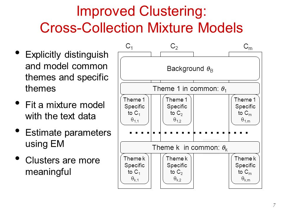 7 Improved Clustering: Cross-Collection Mixture Models Explicitly distinguish and model common themes and specific themes Fit a mixture model with the