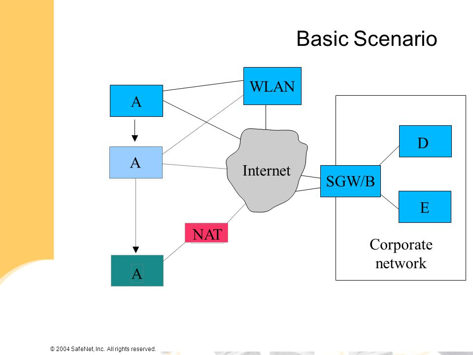 © 2004 SafeNet, Inc. All rights reserved. Basic Scenario SGW/B D E NAT A A A Internet WLAN Corporate network