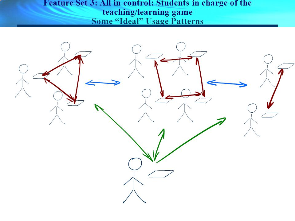 Feature Set 3: All in control: Students in charge of the teaching/learning game Some Ideal Usage Patterns