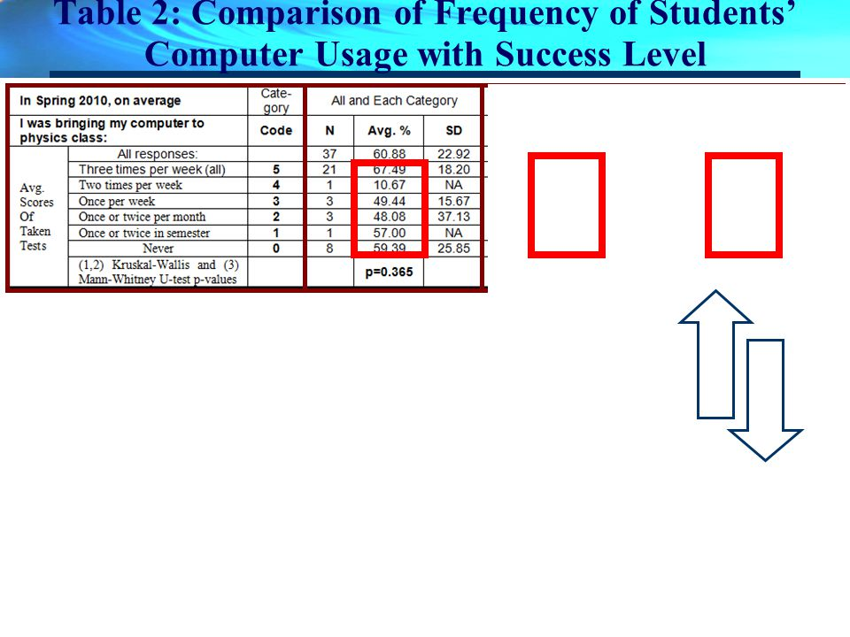 Table 2: Comparison of Frequency of Students Computer Usage with Success Level
