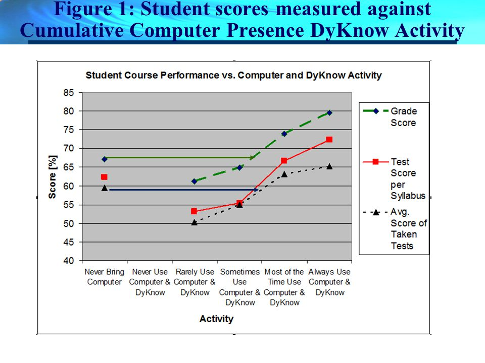 Figure 1: Student scores measured against Cumulative Computer Presence DyKnow Activity