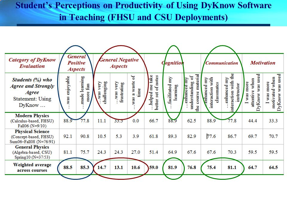 Students Perceptions on Productivity of Using DyKnow Software in Teaching (FHSU and CSU Deployments)