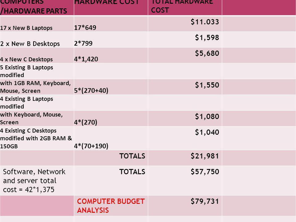 COMPUTERS /HARDWARE PARTS HARDWARE COST TOTAL HARDWARE COST 17 x New B Laptops 17*649 $11.033 2 x New B Desktops 2*799 $1,598 4 x New C Desktops 4*1,4