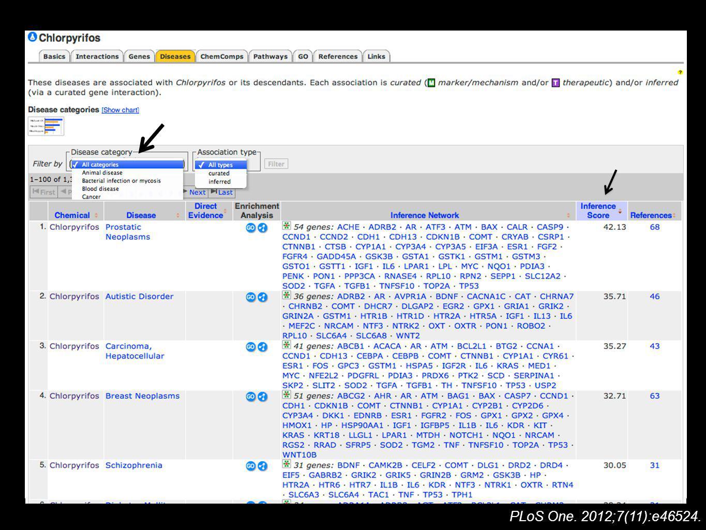 PLoS One. 2012;7(11):e46524.