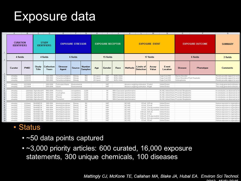 Mattingly CJ, McKone TE, Callahan MA, Blake JA, Hubal EA. Environ Sci Technol. 2012. 46(6):3046. Status ~50 data points captured ~3,000 priority artic