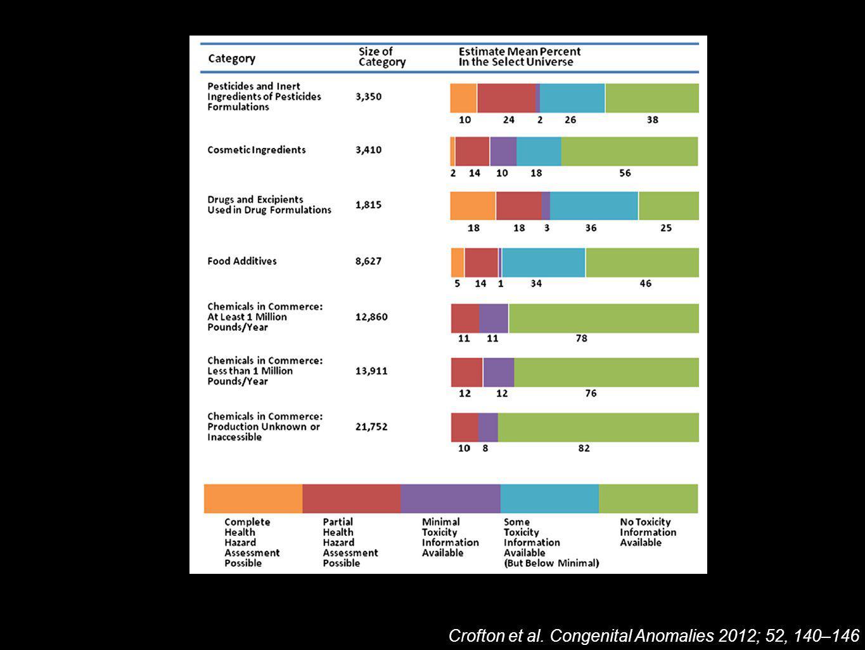 Crofton et al. Congenital Anomalies 2012; 52, 140–146