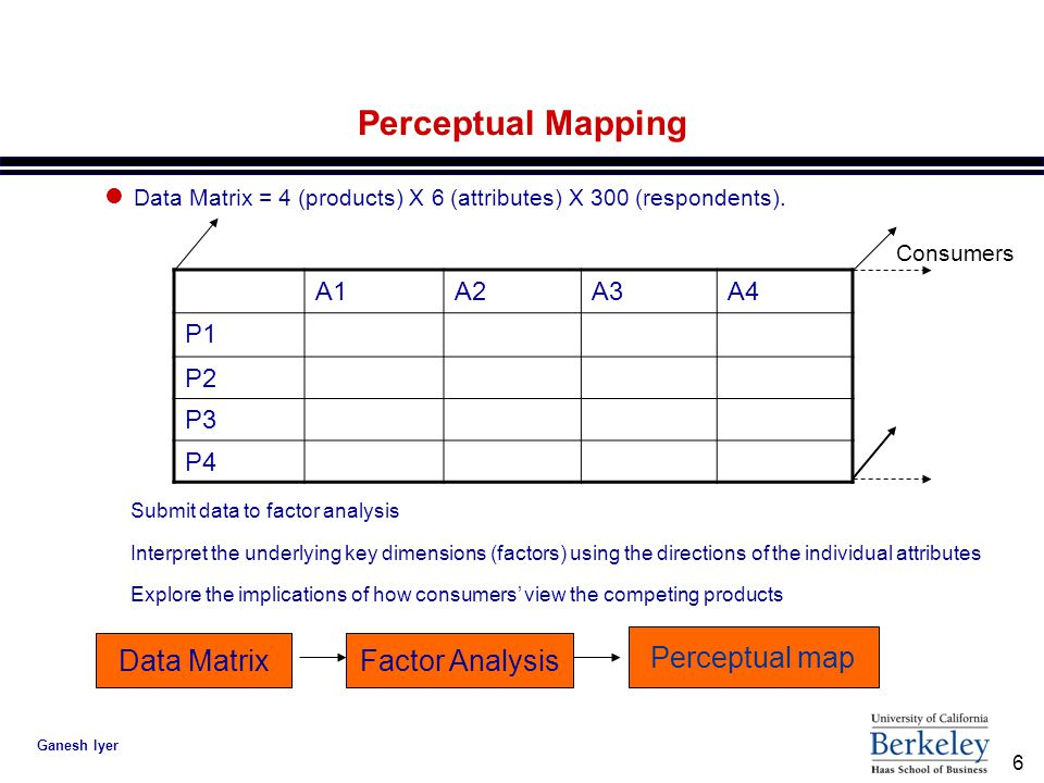 6 Ganesh Iyer Perceptual Mapping A1A2A3A4 P1 P2 P3 P4 l Data Matrix = 4 (products) X 6 (attributes) X 300 (respondents).