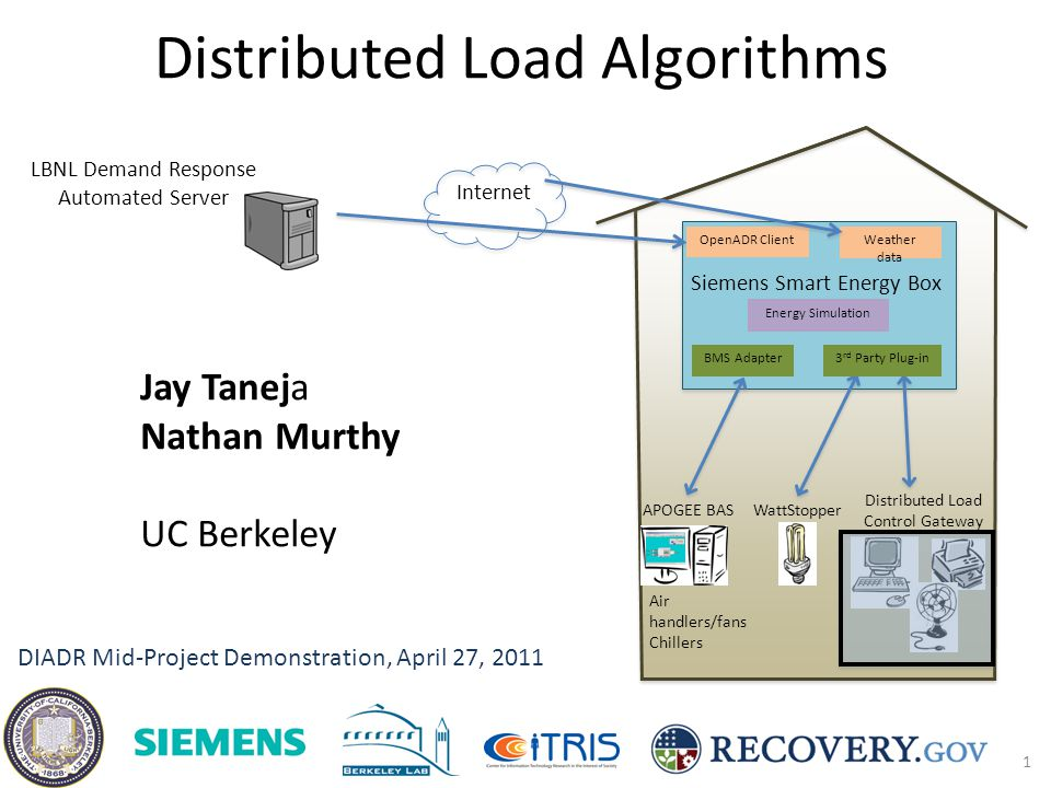 Distributed Load Algorithms LBNL Demand Response Automated Server 1 Siemens Smart Energy Box Internet OpenADR ClientWeather data APOGEE BASWattStopper Distributed Load Control Gateway BMS Adapter3 rd Party Plug-in Energy Simulation Air handlers/fans Chillers DIADR Mid-Project Demonstration, April 27, 2011 Jay Taneja Nathan Murthy UC Berkeley