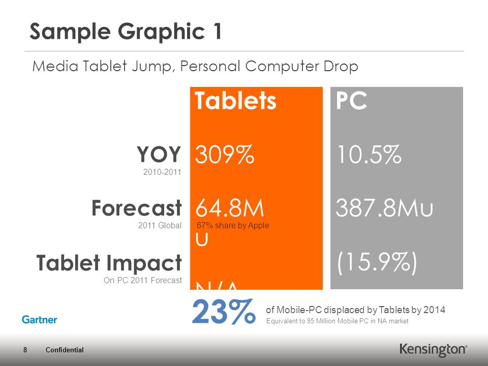 8 Confidential Tablets 309% 64.8M u N/A YOY 2010-2011 Tablet Impact On PC 2011 Forecast Forecast 2011 Global 67% share by Apple Sample Graphic 1 PC 10