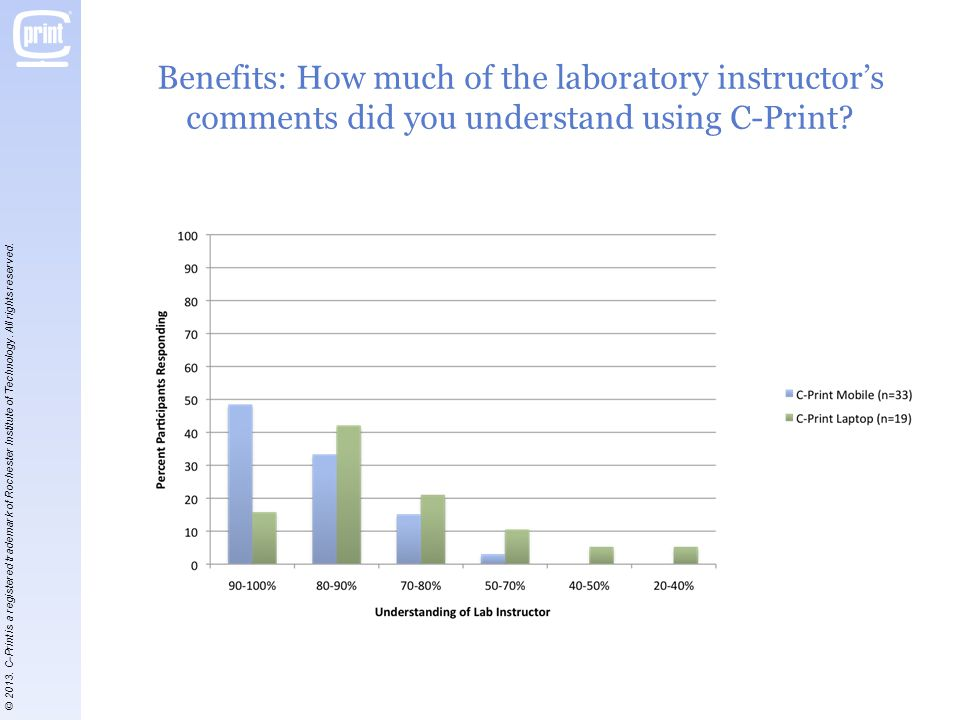 Benefits: How much of the laboratory instructors comments did you understand using C-Print.