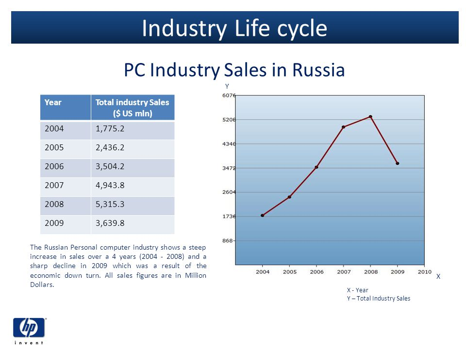 Industry Life cycle PC Industry Sales in Russia YearTotal industry Sales ($ US mln) 20041,775.2 20052,436.2 20063,504.2 20074,943.8 20085,315.3 20093,