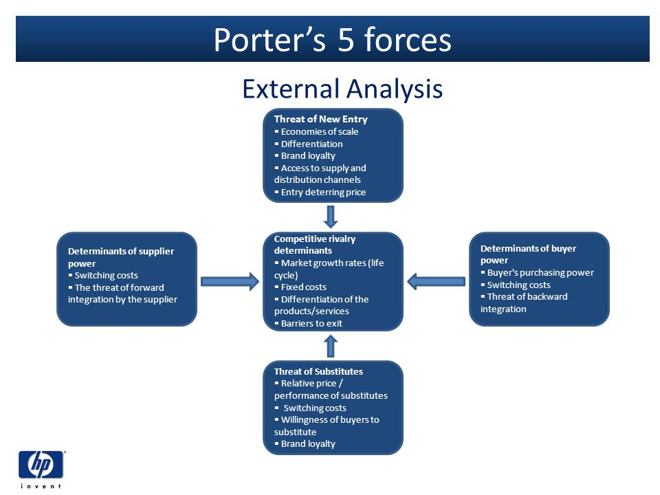 Porters 5 forces External Analysis Threat of New Entry Economies of scale Differentiation Brand loyalty Access to supply and distribution channels Ent