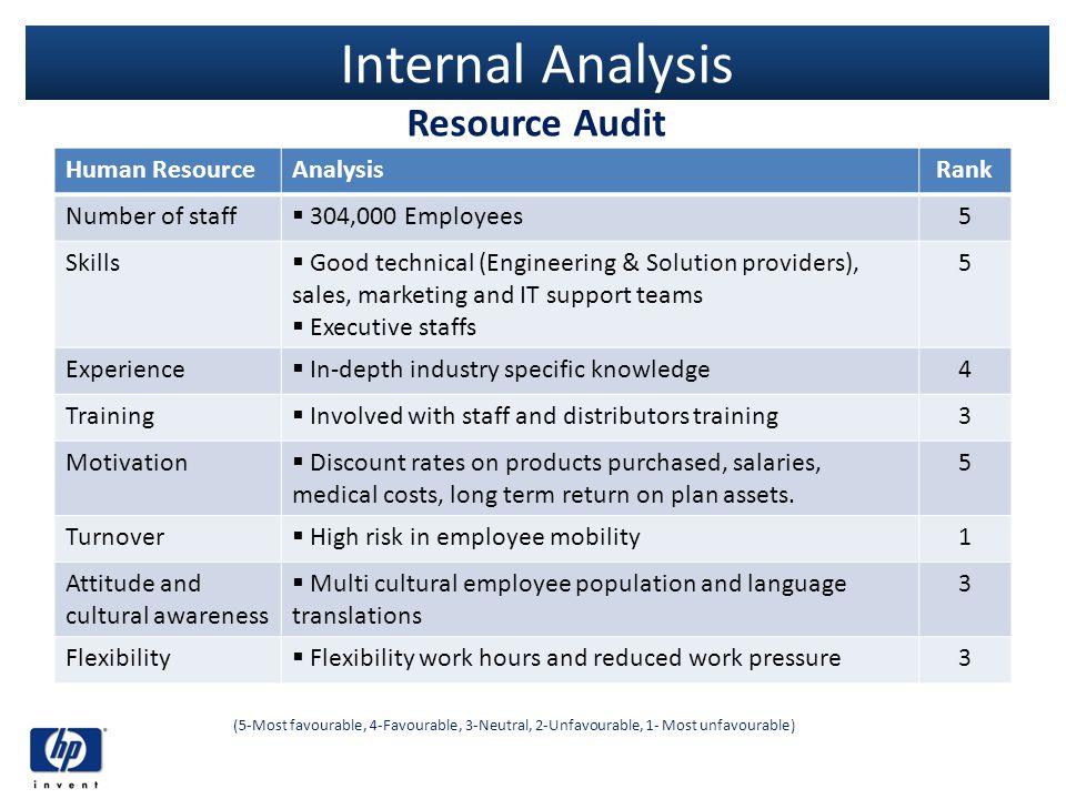 Internal Analysis Resource Audit Human ResourceAnalysisRank Number of staff 304,000 Employees5 Skills Good technical (Engineering & Solution providers