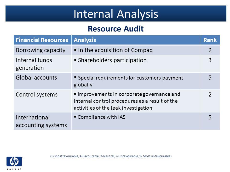 Internal Analysis Resource Audit (5-Most favourable, 4-Favourable, 3-Neutral, 2-Unfavourable, 1- Most unfavourable) Financial ResourcesAnalysisRank Bo