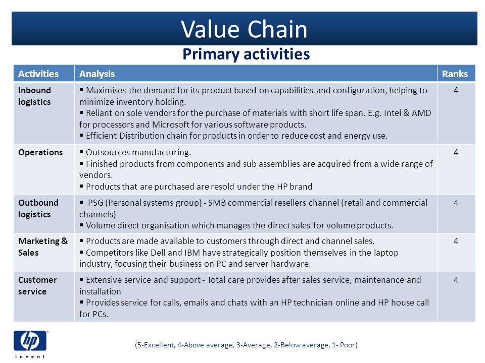 Value Chain Primary activities (5-Excellent, 4-Above average, 3-Average, 2-Below average, 1- Poor) ActivitiesAnalysisRanks Inbound logistics Maximises