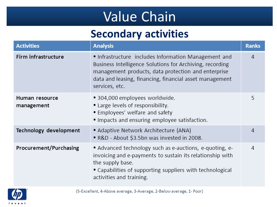 Value Chain Secondary activities (5-Excellent, 4-Above average, 3-Average, 2-Below average, 1- Poor) ActivitiesAnalysisRanks Firm infrastructure Infra