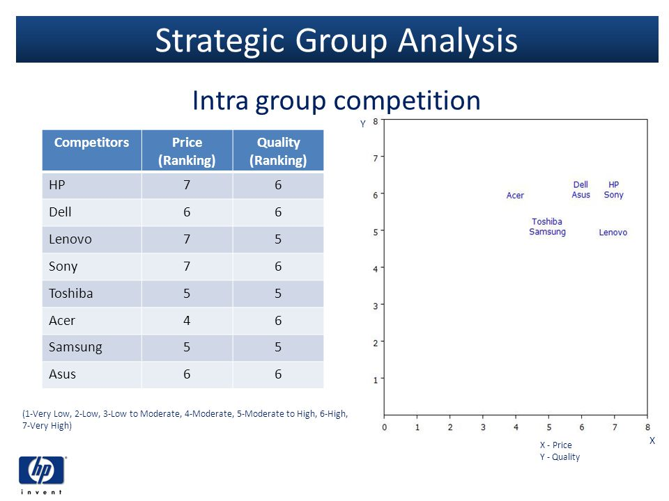 Strategic Group Analysis Intra group competition CompetitorsPrice (Ranking) Quality (Ranking) HPHP76 Dell66 Lenovo75 Sony76 Toshiba55 Acer46 Samsung55