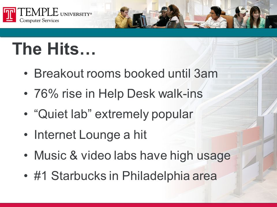 The Hits… Breakout rooms booked until 3am 76% rise in Help Desk walk-ins Quiet lab extremely popular Internet Lounge a hit Music & video labs have high usage #1 Starbucks in Philadelphia area