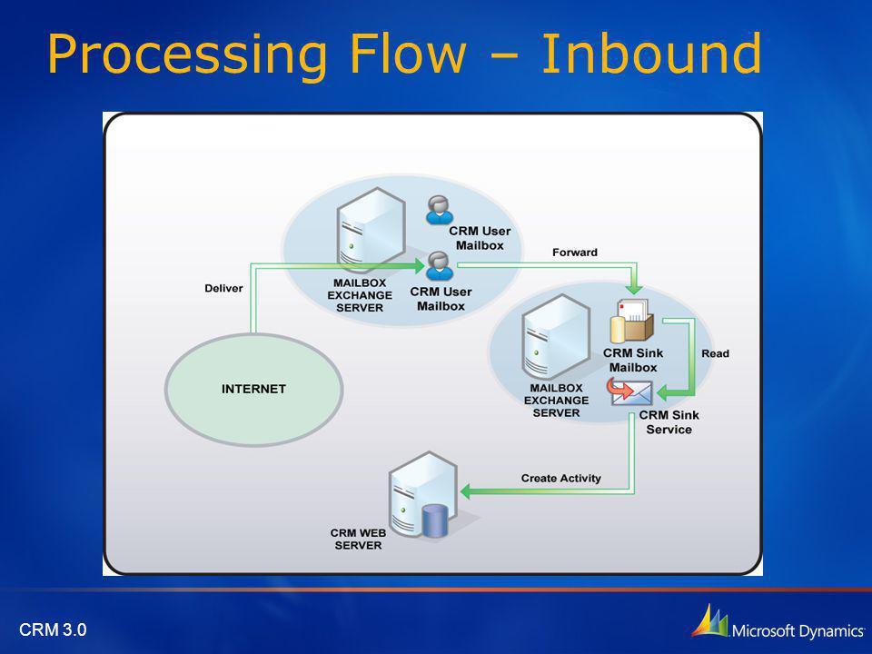 CRM 3.0 Processing Flow – Inbound