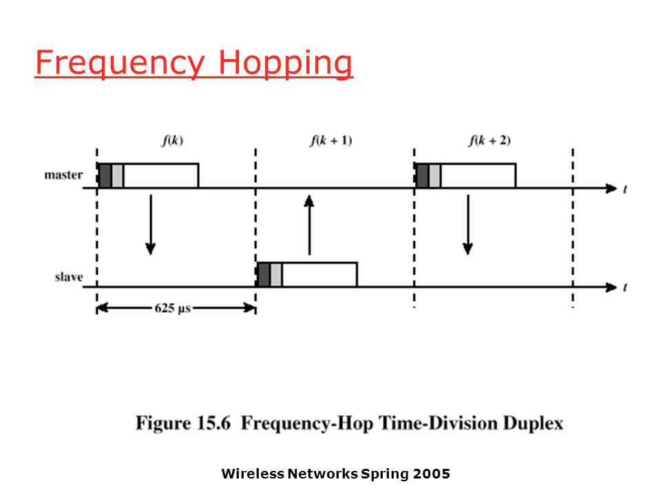 Wireless Networks Spring 2005 Frequency Hopping