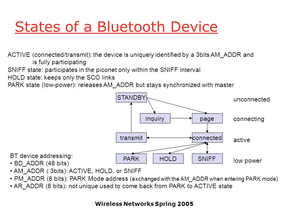 Wireless Networks Spring 2005 States of a Bluetooth Device STANDBY inquirypage connectedtransmit PARKHOLDSNIFF unconnected connecting active low power BT device addressing: BD_ADDR (48 bits) AM_ADDR ( 3bits): ACTIVE, HOLD, or SNIFF PM_ADDR (8 bits): PARK Mode address ( exchanged with the AM_ADDR when entering PARK mode ) AR_ADDR (8 bits): not unique used to come back from PARK to ACTIVE state ACTIVE (connected/transmit): the device is uniquely identified by a 3bits AM_ADDR and is fully participating SNIFF state: participates in the piconet only within the SNIFF interval HOLD state: keeps only the SCO links PARK state (low-power): releases AM_ADDR but stays synchronized with master