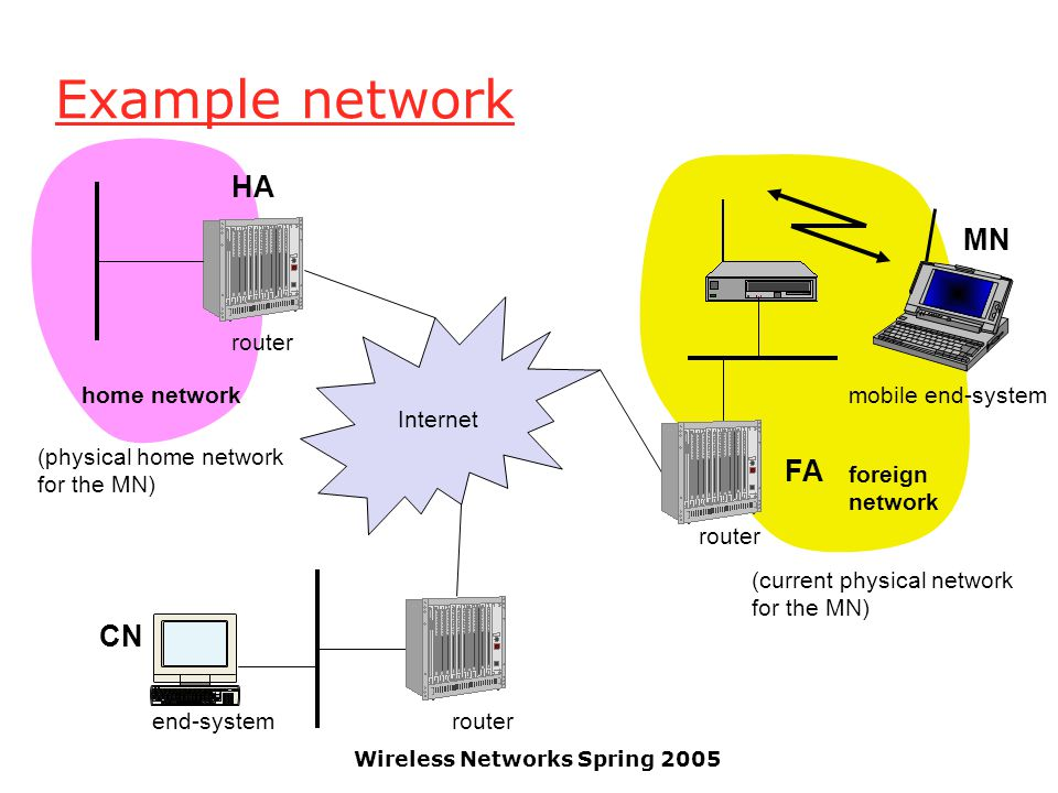 Wireless Networks Spring 2005 Example network mobile end-system Internet router end-system FA HA MN home network foreign network (physical home network for the MN) (current physical network for the MN) CN