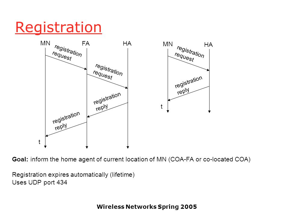 Wireless Networks Spring 2005 Registration t MN HA registration request registration reply t MN FAHA registration request registration request registration reply registration reply Goal: inform the home agent of current location of MN (COA-FA or co-located COA) Registration expires automatically (lifetime) Uses UDP port 434