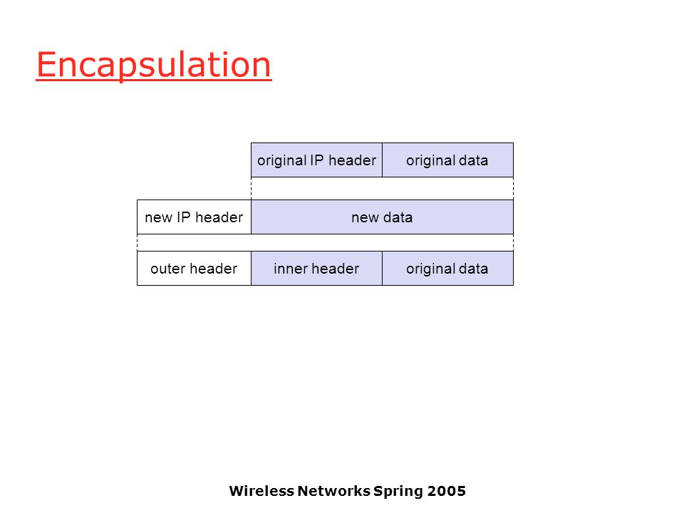 Wireless Networks Spring 2005 Encapsulation original IP headeroriginal data new datanew IP header outer headerinner headeroriginal data