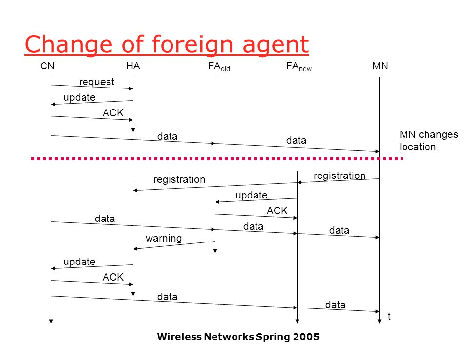 Wireless Networks Spring 2005 Change of foreign agent CNHAFA old FA new MN t request update ACK data MN changes location registration update ACK data warning update ACK data registration