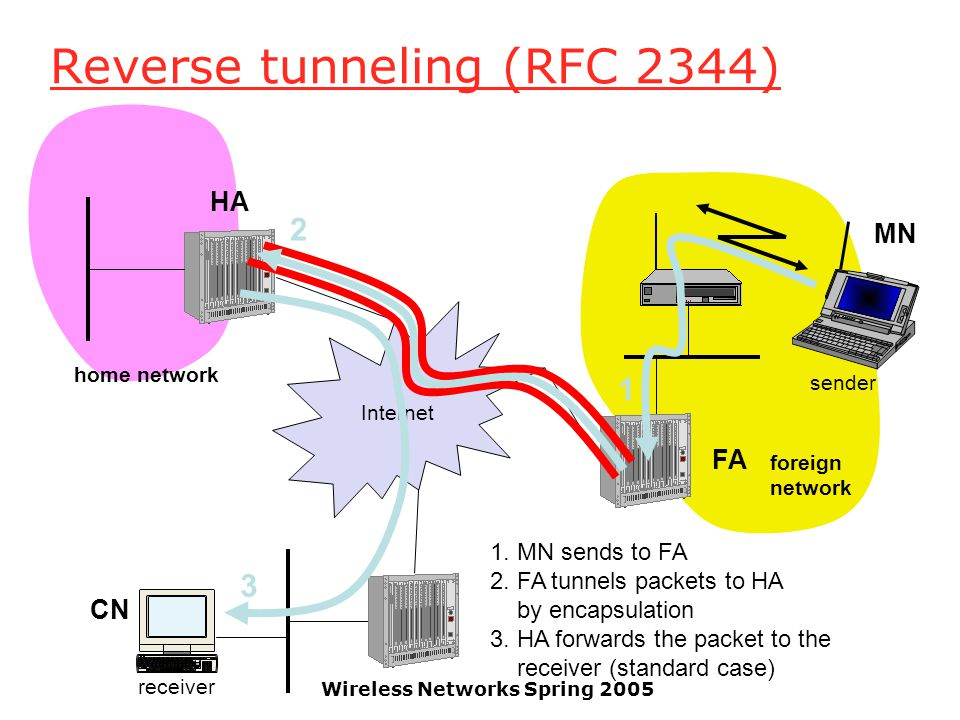 Wireless Networks Spring 2005 Reverse tunneling (RFC 2344) Internet receiver FA HA MN home network foreign network sender 3 2 1 1.