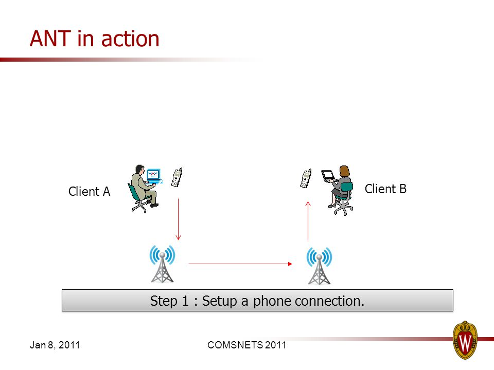 ANT in action Jan 8, 2011COMSNETS 2011 Step 1 : Setup a phone connection. Client A Client B